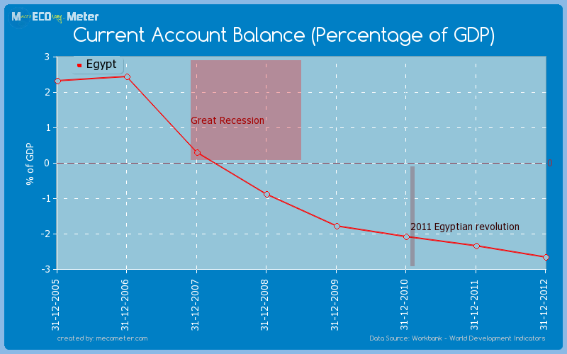 Current Account Balance (Percentage of GDP) of Egypt