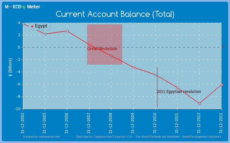 Current Account Balance (Total) of Egypt