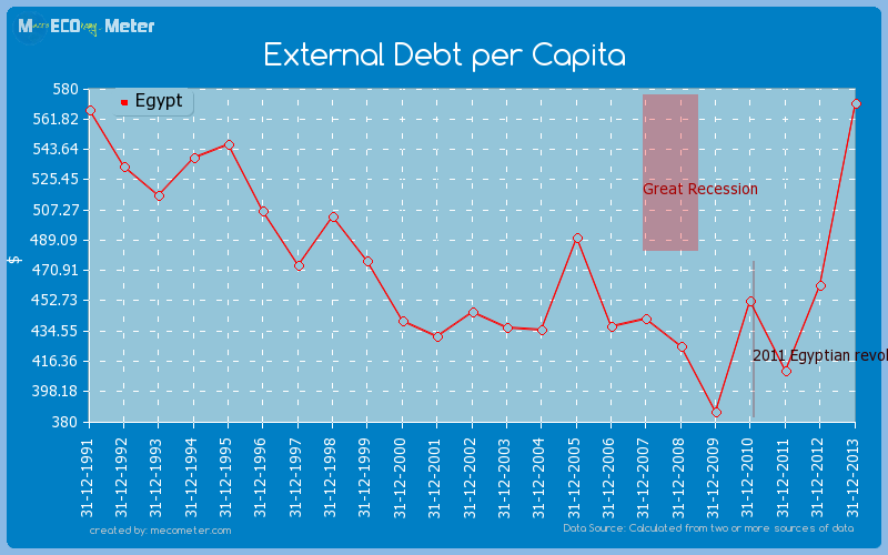 External Debt per Capita of Egypt