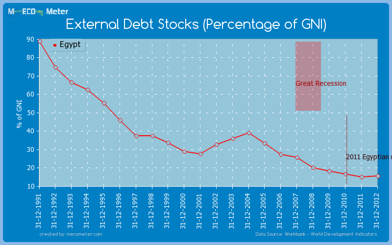 External Debt Stocks (Percentage of GNI) of Egypt