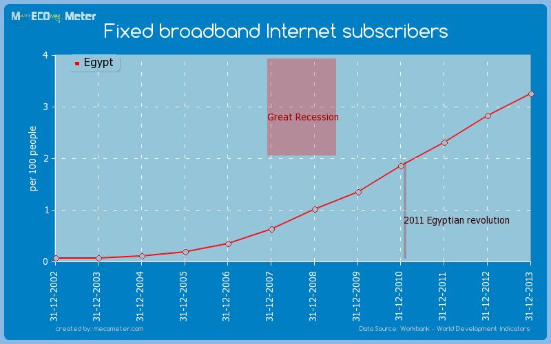 Fixed broadband Internet subscribers of Egypt
