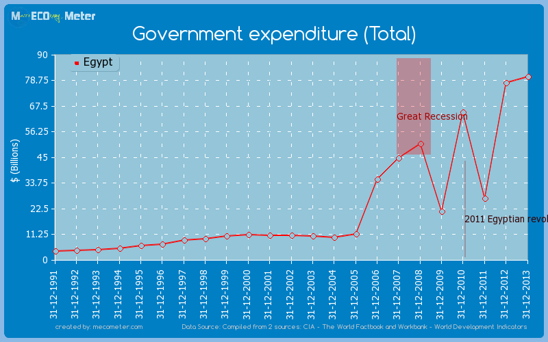 Government expenditure (Total) of Egypt