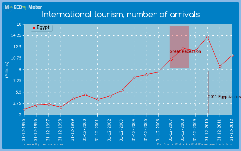 International tourism, number of arrivals of Egypt