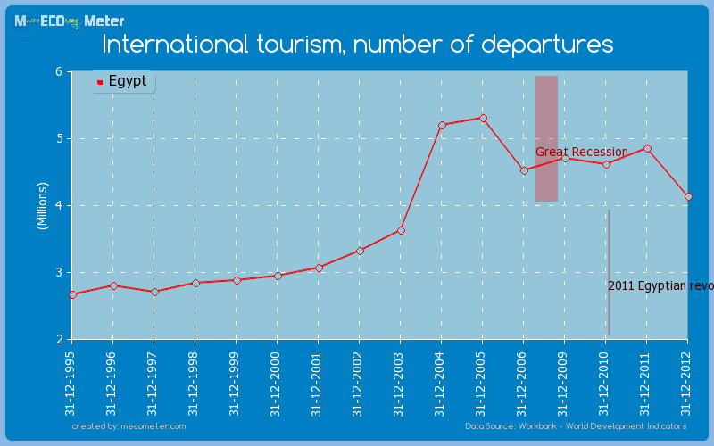 International tourism, number of departures of Egypt