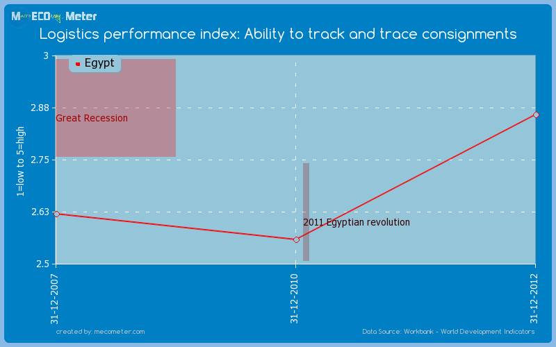 Logistics performance index: Ability to track and trace consignments of Egypt
