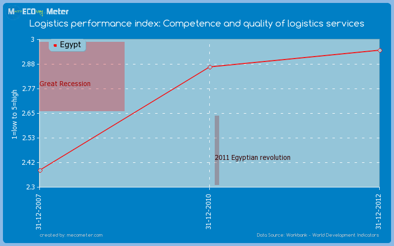 Logistics performance index: Competence and quality of logistics services of Egypt