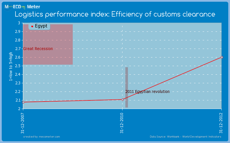Logistics performance index: Efficiency of customs clearance of Egypt