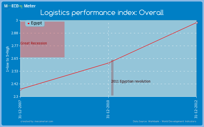Logistics performance index: Overall of Egypt