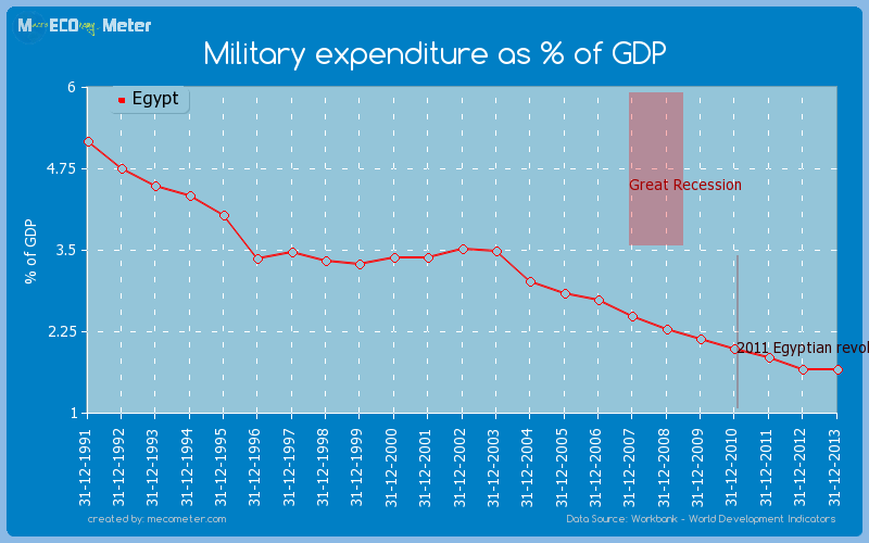 Military expenditure as % of GDP of Egypt