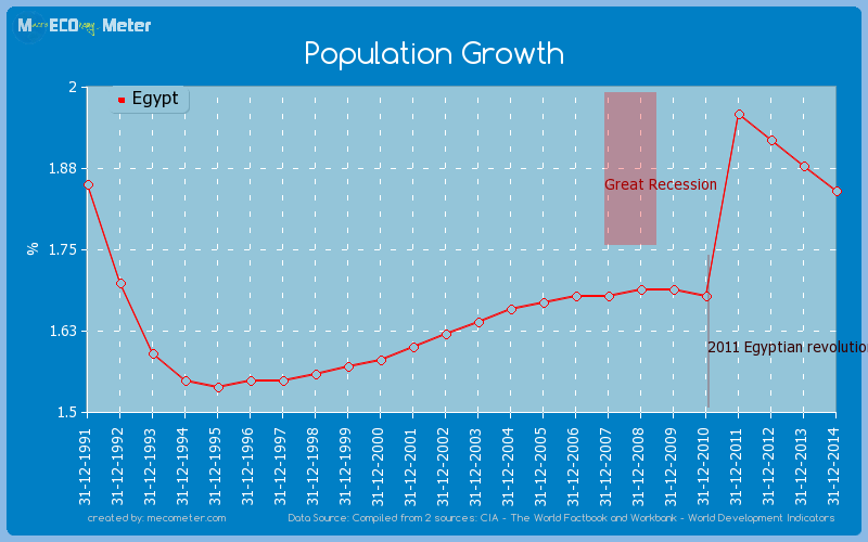 Population Growth of Egypt