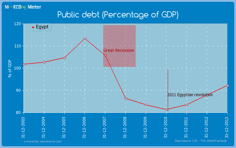 Public debt (Percentage of GDP) of Egypt