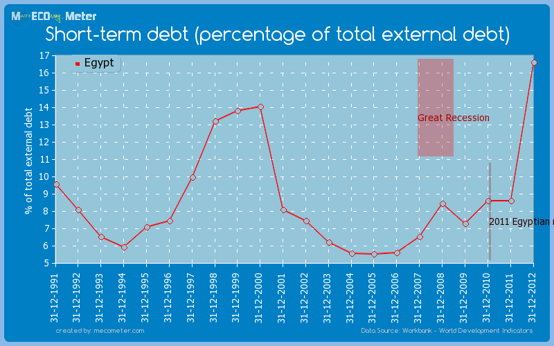 Short-term debt (percentage of total external debt) of Egypt