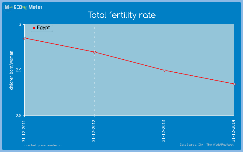 Total fertility rate of Egypt