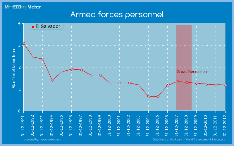 Armed forces personnel of El Salvador