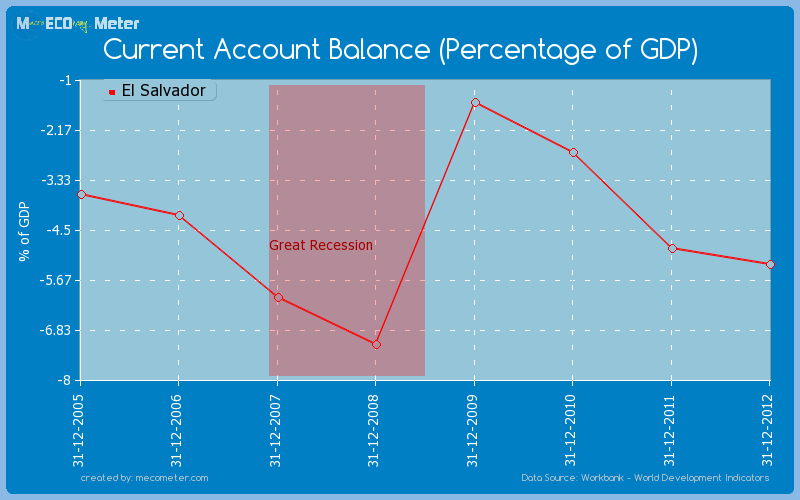 Current Account Balance (Percentage of GDP) of El Salvador