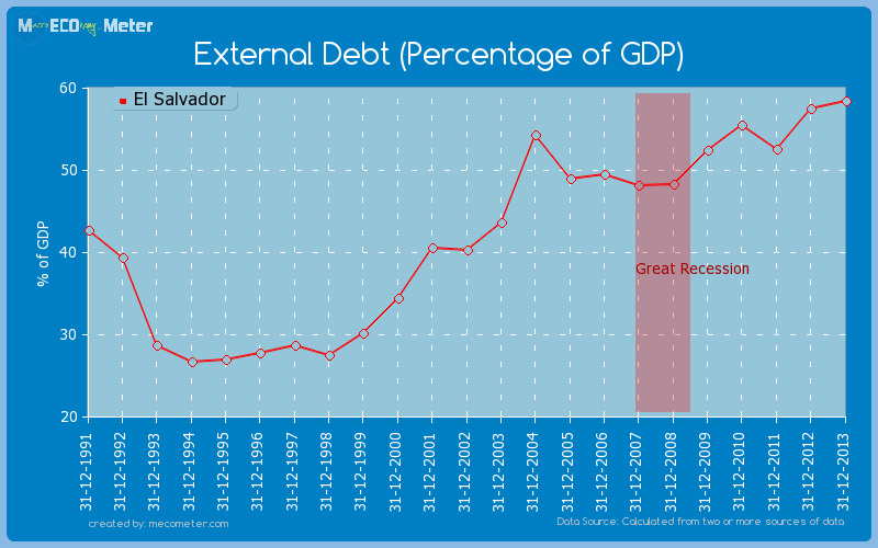 External Debt (Percentage of GDP) of El Salvador