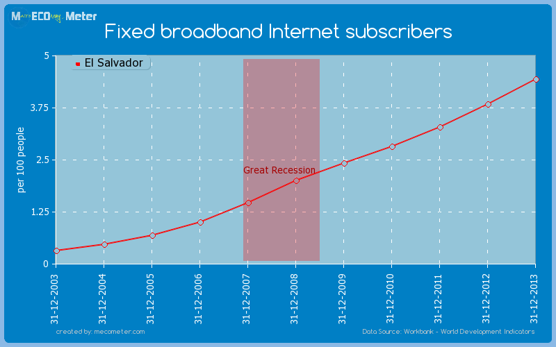 Fixed broadband Internet subscribers of El Salvador