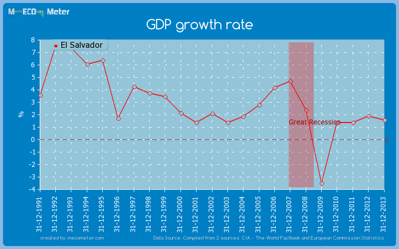 GDP growth rate of El Salvador