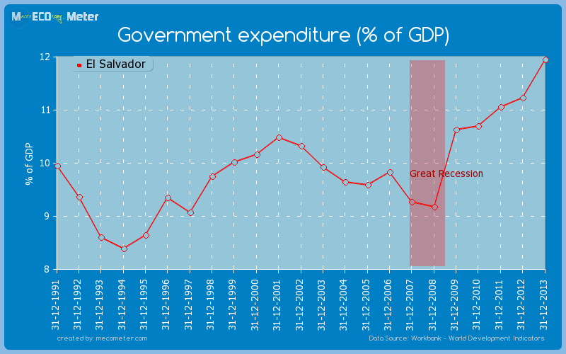 Government expenditure (% of GDP) of El Salvador