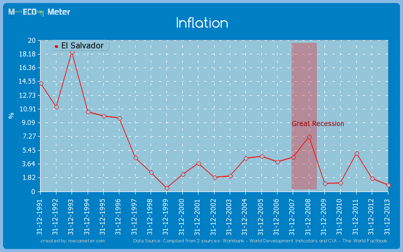 Inflation of El Salvador