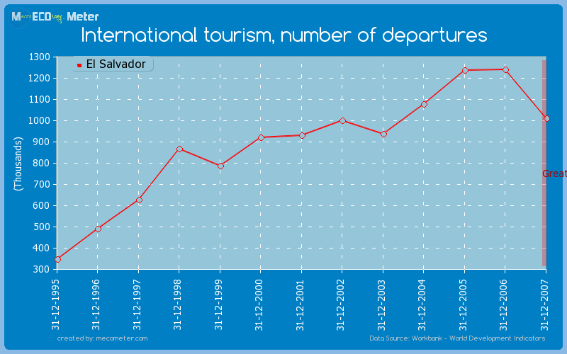 International tourism, number of departures of El Salvador