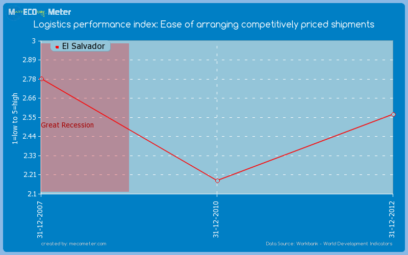 Logistics performance index: Ease of arranging competitively priced shipments of El Salvador
