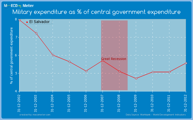 Military expenditure as % of central government expenditure of El Salvador