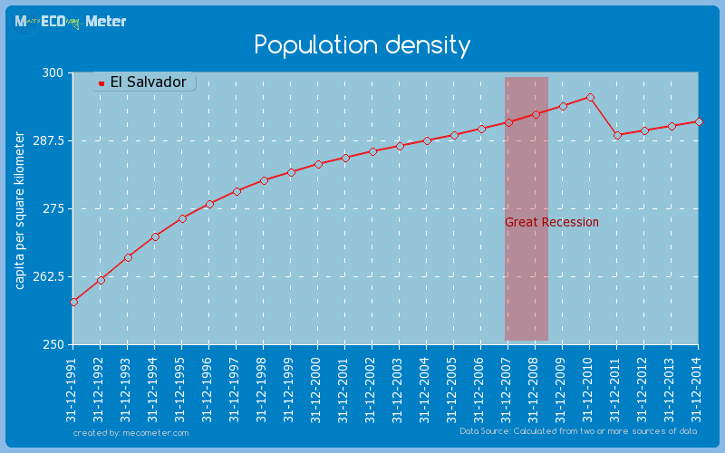 Population density of El Salvador