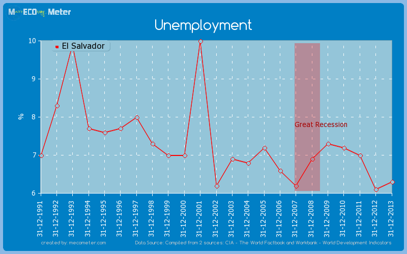 Unemployment of El Salvador