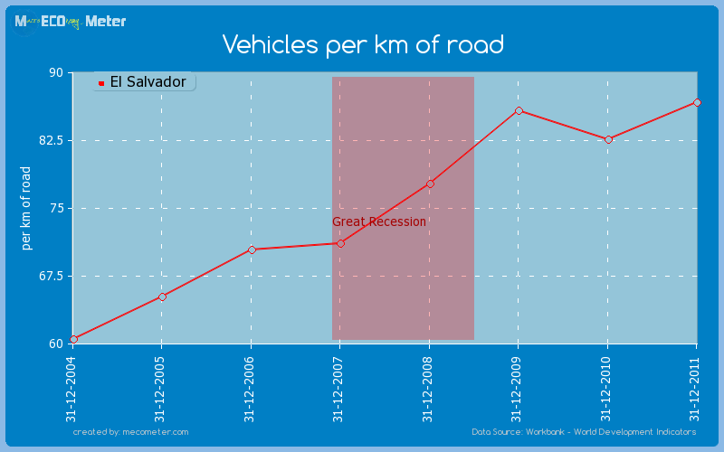 Vehicles per km of road of El Salvador