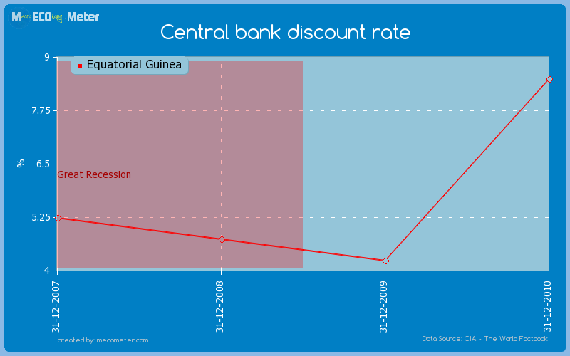 Central bank discount rate of Equatorial Guinea