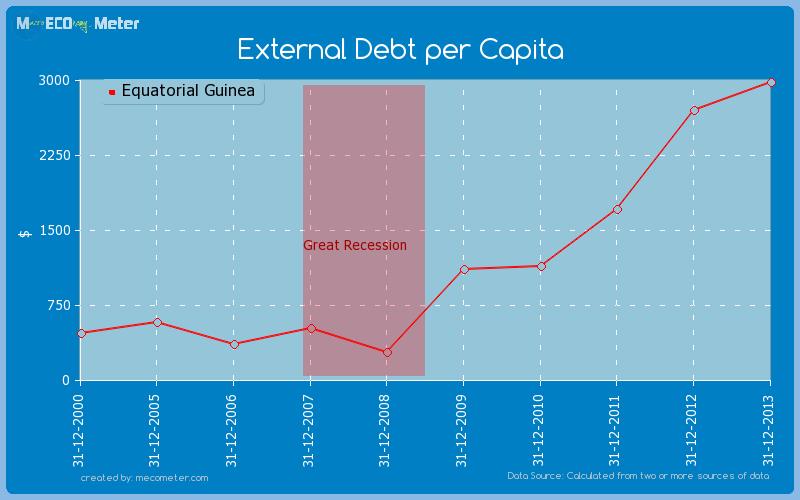 External Debt per Capita of Equatorial Guinea