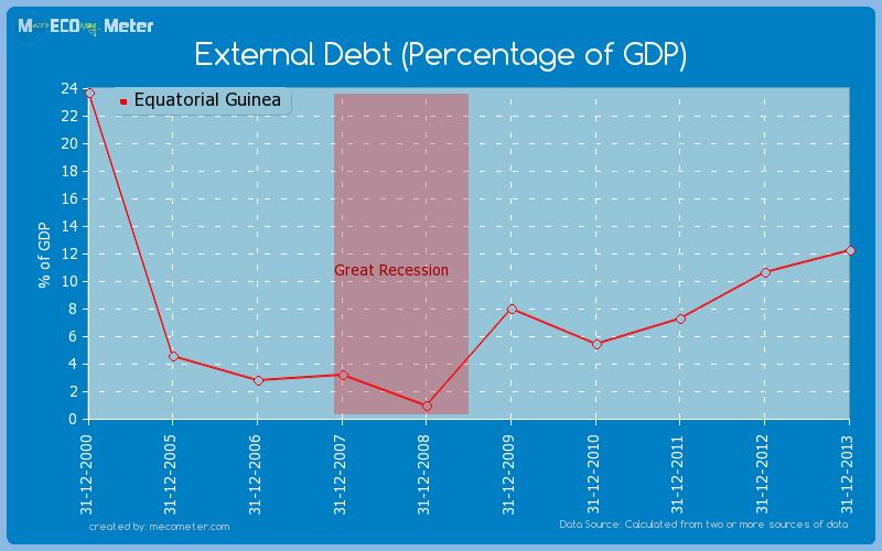 External Debt (Percentage of GDP) of Equatorial Guinea