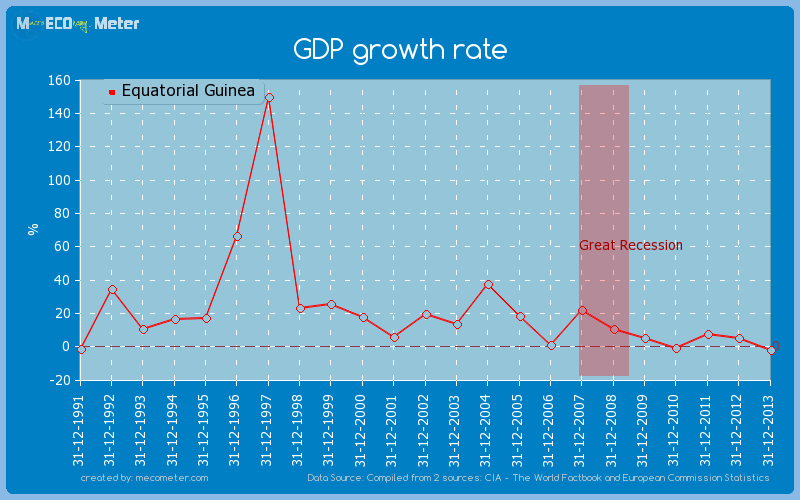 GDP growth rate of Equatorial Guinea