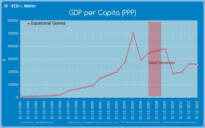 GDP per Capita (PPP) of Equatorial Guinea