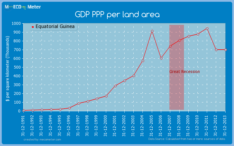 GDP PPP per land area of Equatorial Guinea