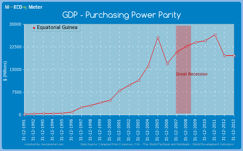 GDP - Purchasing Power Parity of Equatorial Guinea