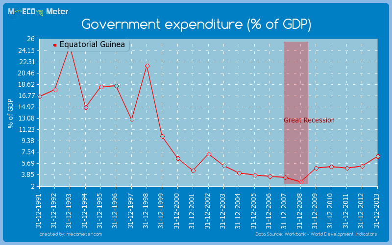 Government expenditure (% of GDP) of Equatorial Guinea