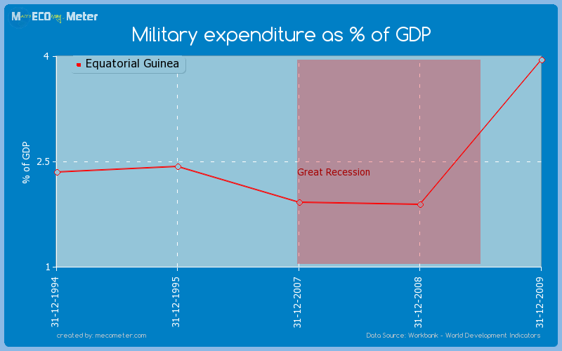 Military expenditure as % of GDP of Equatorial Guinea