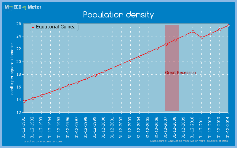 Population density of Equatorial Guinea