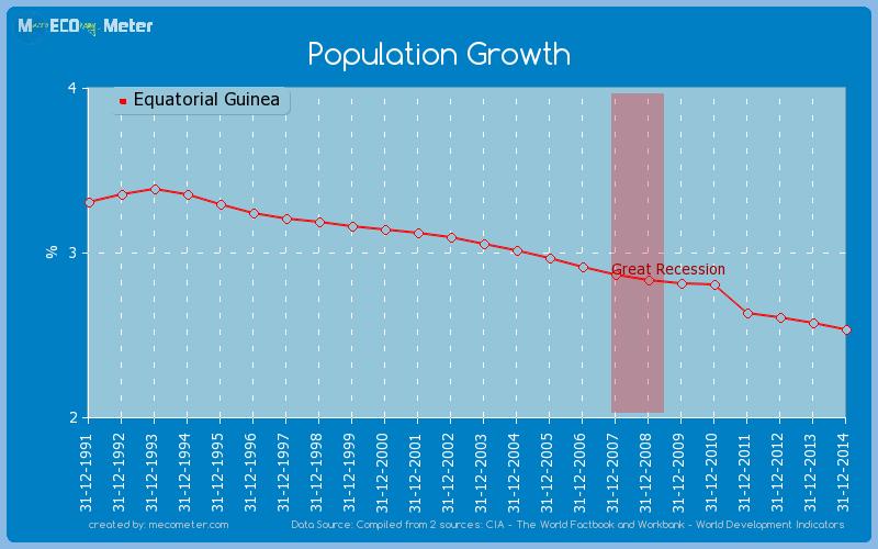 Population Growth of Equatorial Guinea