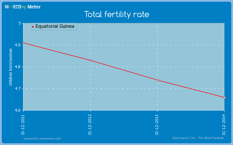 Total fertility rate of Equatorial Guinea