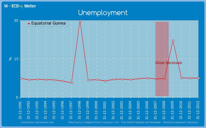Unemployment of Equatorial Guinea