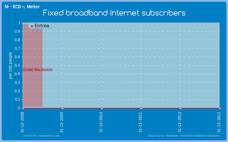 Fixed broadband Internet subscribers of Eritrea
