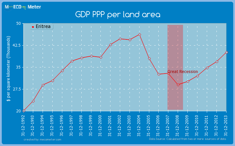 GDP PPP per land area of Eritrea