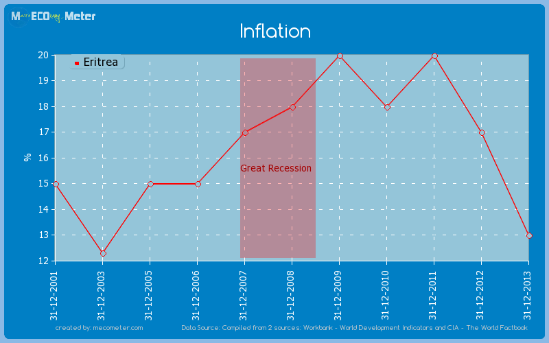 Inflation of Eritrea