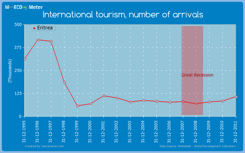 International tourism, number of arrivals of Eritrea