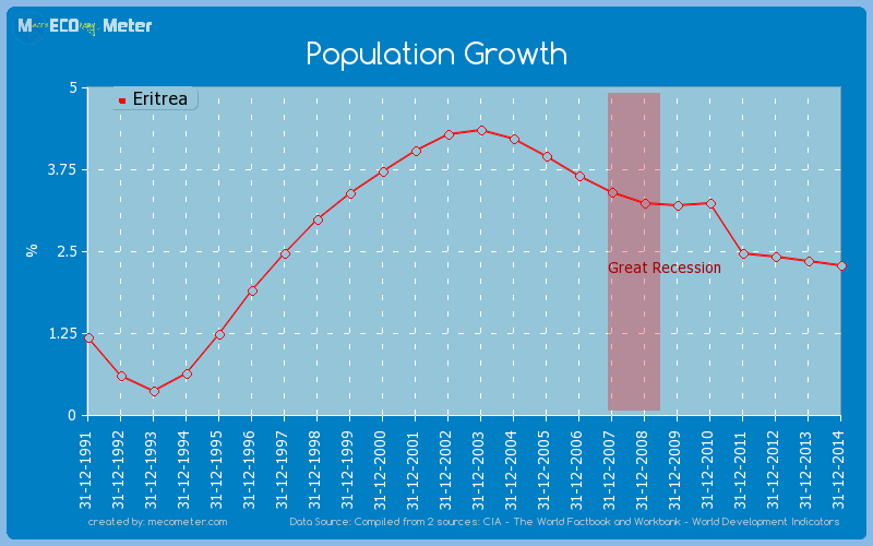 Population Growth of Eritrea