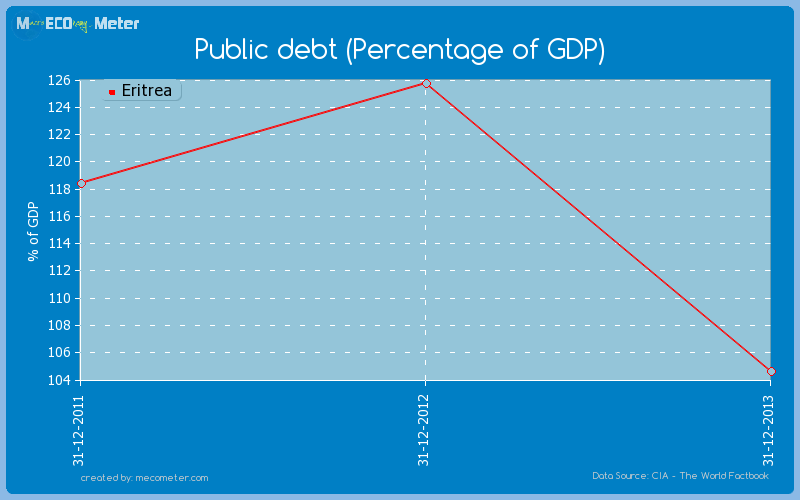 Public debt (Percentage of GDP) of Eritrea