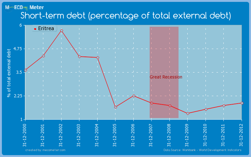 Short-term debt (percentage of total external debt) of Eritrea